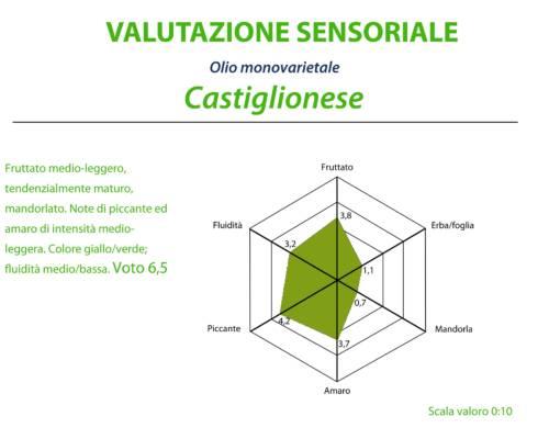 valutazione_sensoriale
